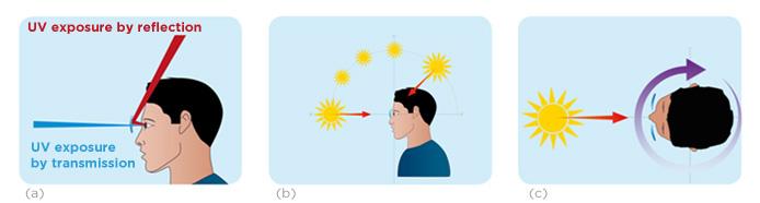 Experimental measurements, Eye-Sun Protection Factor